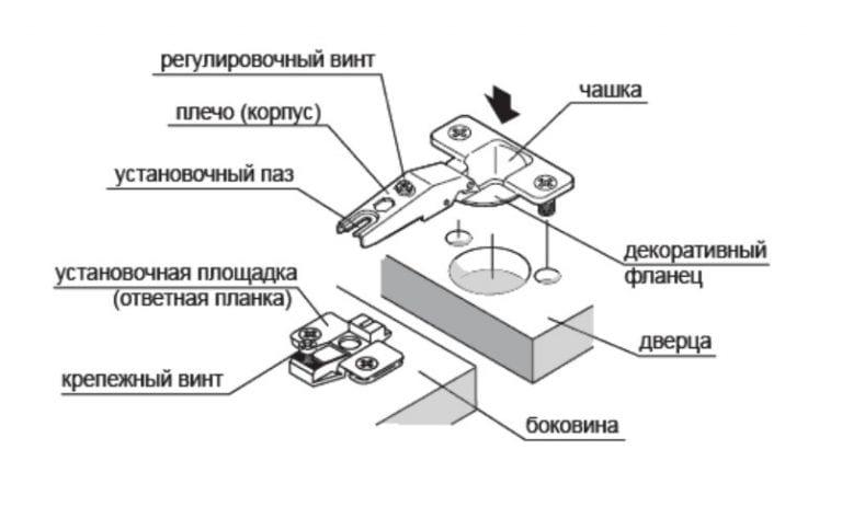 Монтаж мебельной петли своими руками
