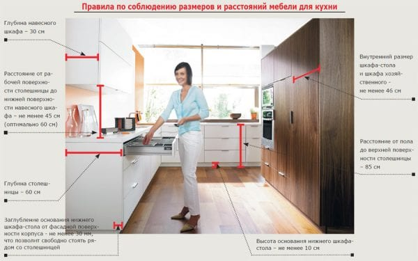 Эогономика на кухне