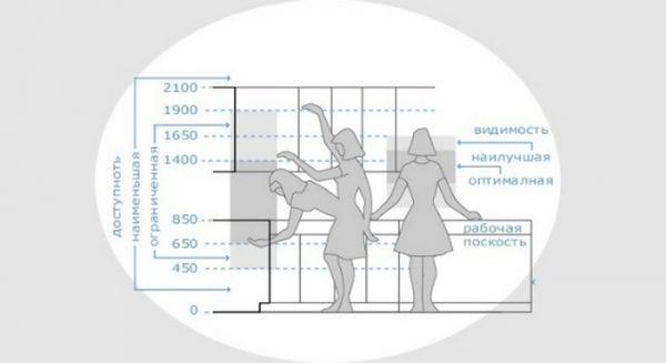 Standardgrößen von Küchen