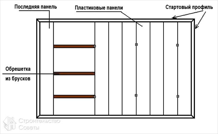 Как сделать потолок в ванной комнате (варианты).