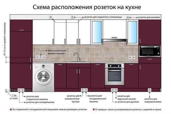Розетки на кухне - инфографика